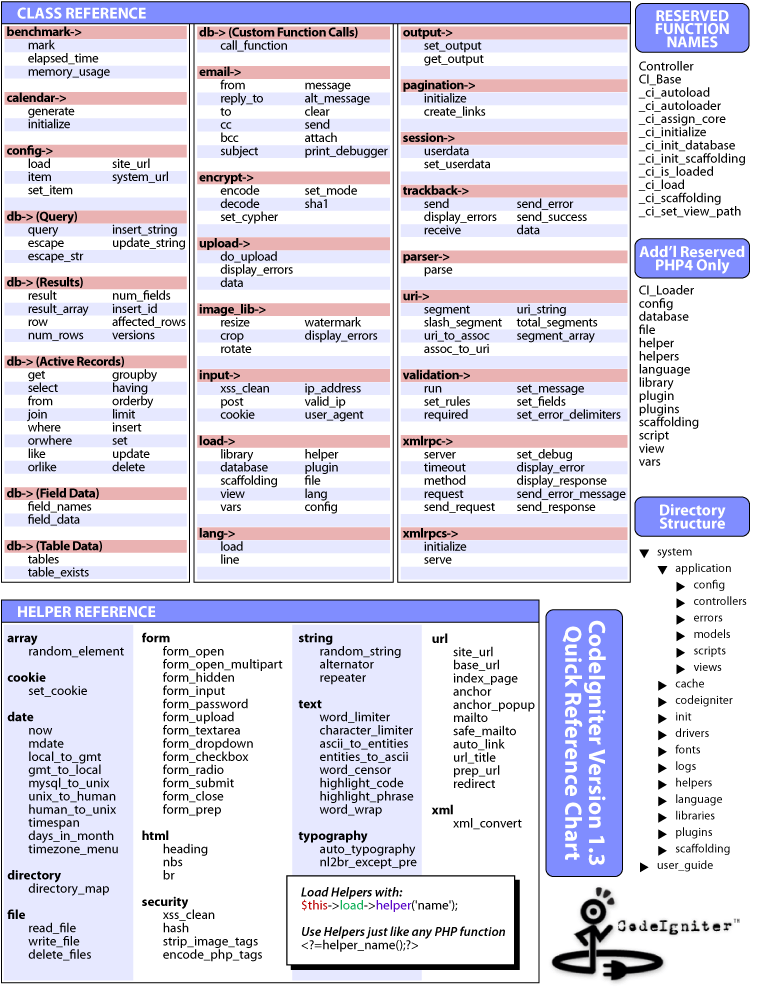 quick reference chart codeigniter user guide rh codeigniter com CodeIgniter Modules CodeIgniter MVC
